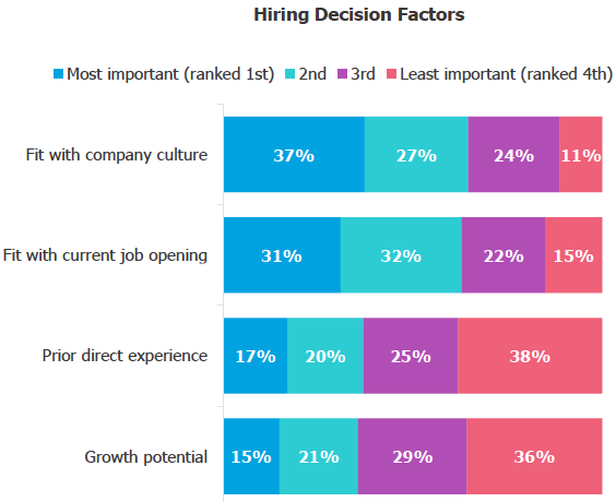 Hiring Decisions Factors