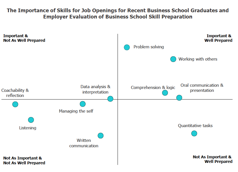 Skills for Job Openings for Recent Business School Graduates