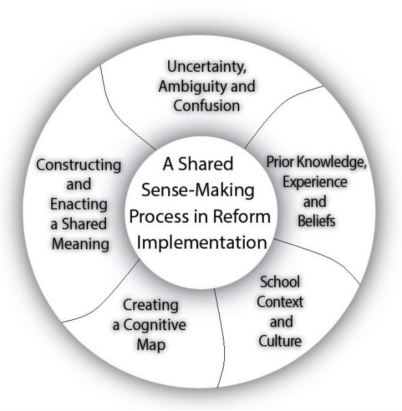 Figure 1. A shared sense-making process in reform implementation