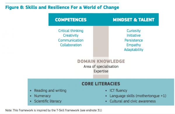 Skills&Resilience