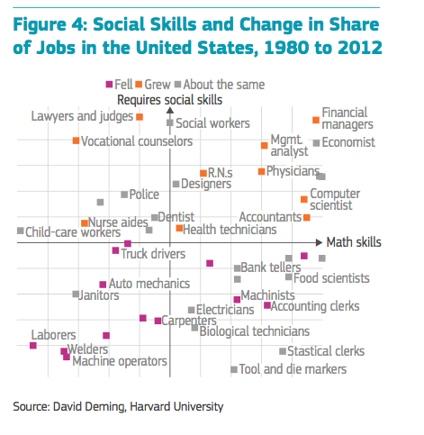 Social Skills and Changes in shares of Job in the US, 1980-2012