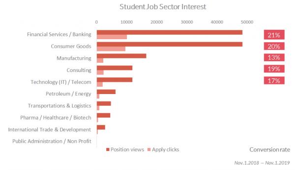 Student_job_sector_interest