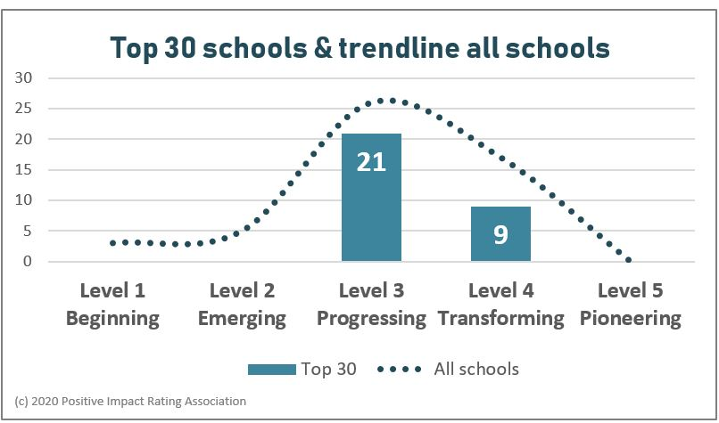 Top schools PIR