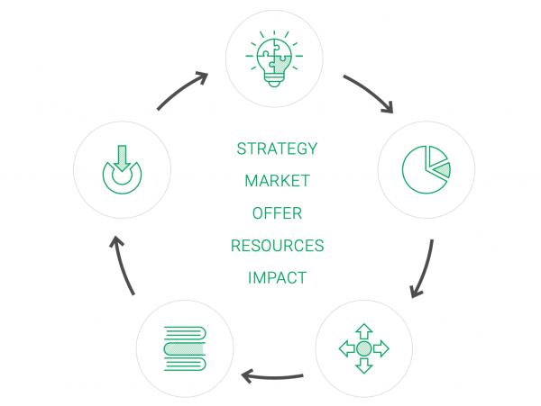 CLIP framework