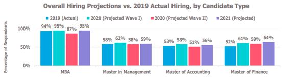 b school hiring trends