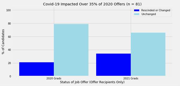 covid-19 business school recruitment research