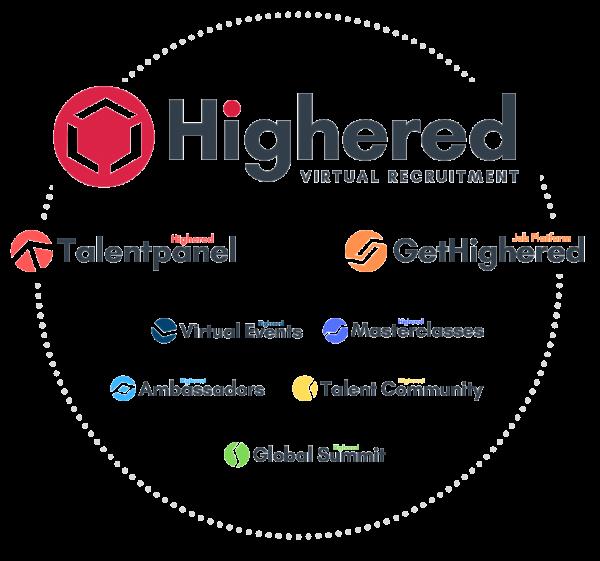 Highered recruitment platform