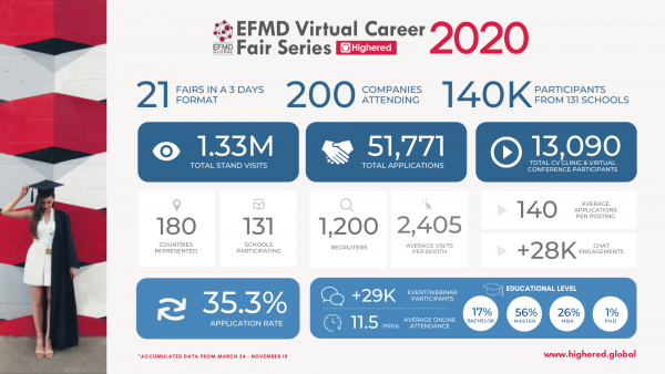 EFMD Virtual Career Fairs by Highered results 2020
