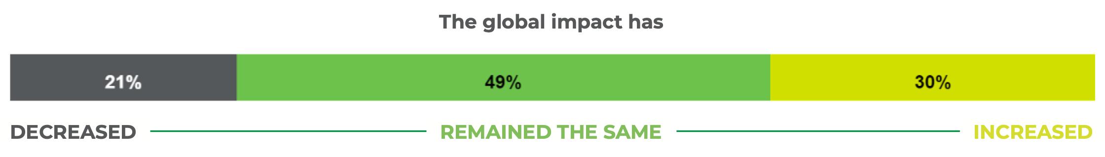 Global impact of business schools