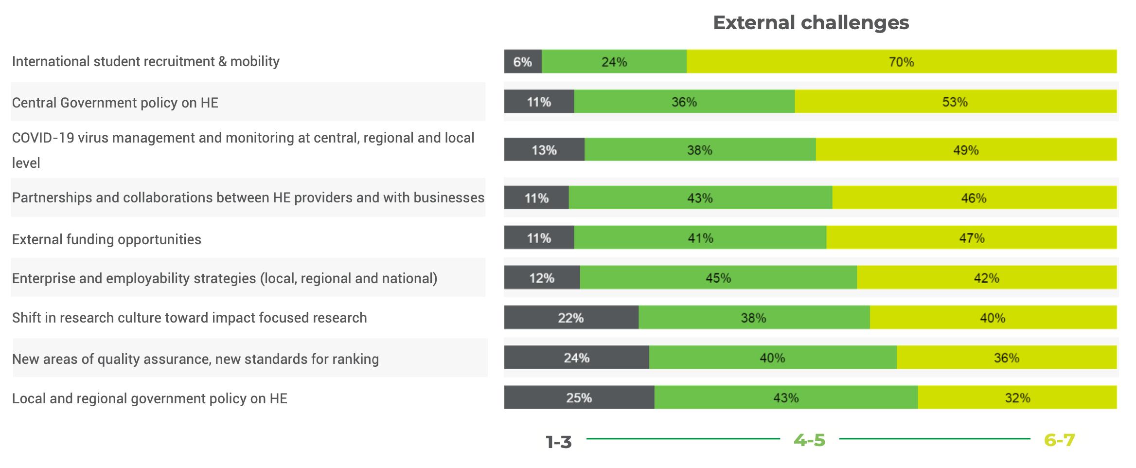 External challenges business schools impact