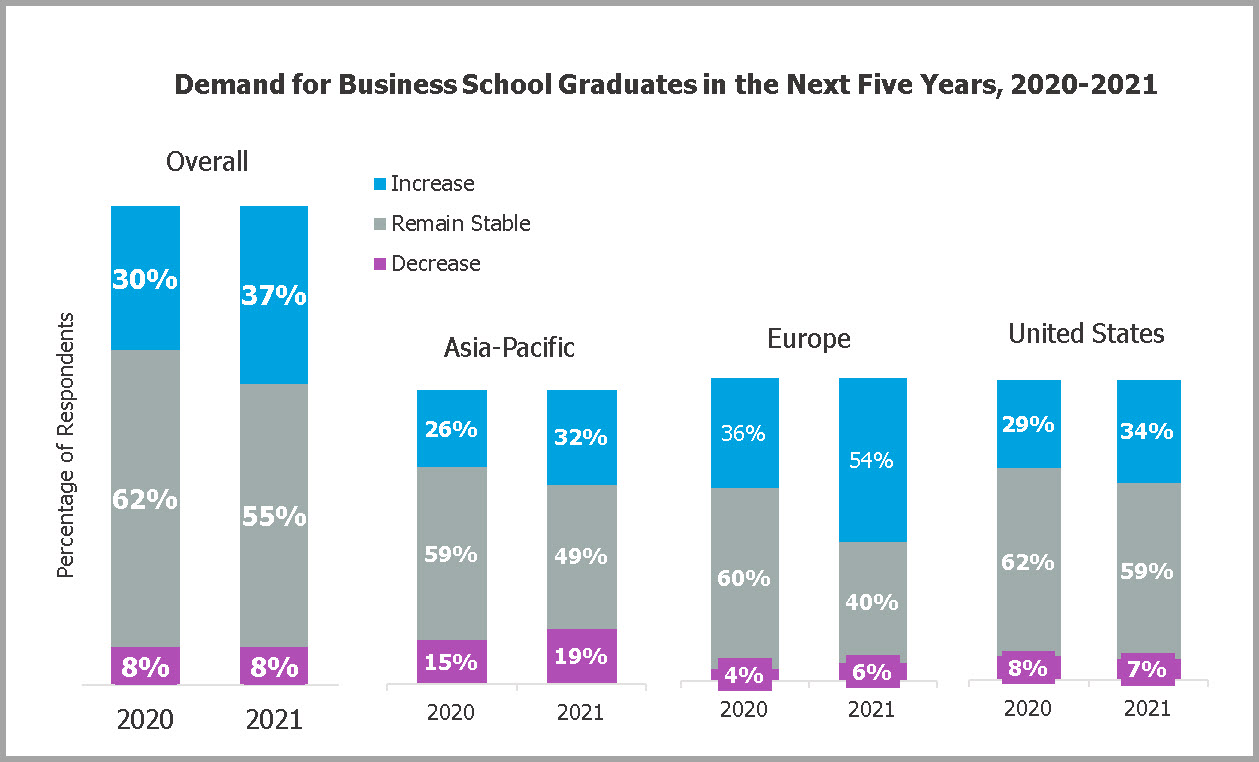 GMAC Corporate Recruiters Survey 2021-demand of MBA