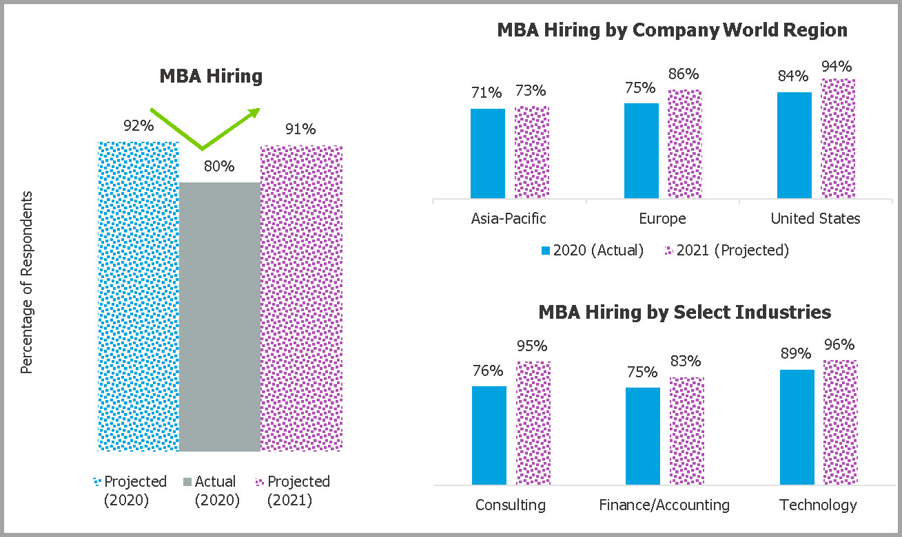GMAC Corporate Recruiters Survey 2021-hiring trends MBA