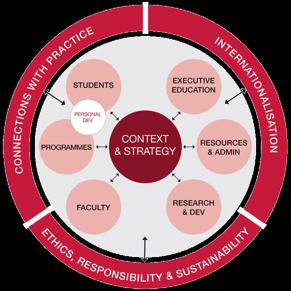 EQUIS framework