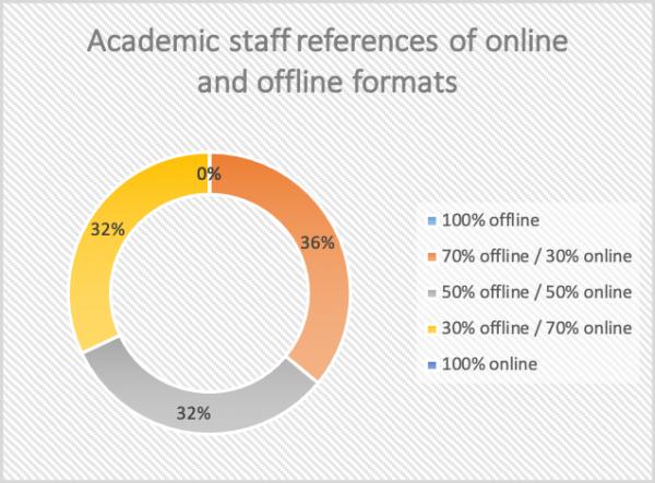 staff preferences